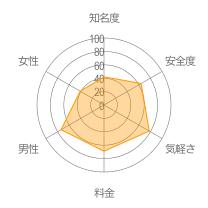 ふぃふぃレーダーチャート