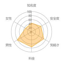 スカイプなうレーダーチャート