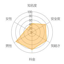 Chatにゃーレーダーチャート