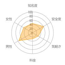 マシェリレーダーチャート