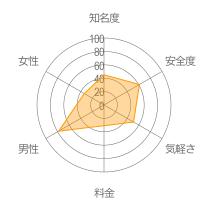 東京 出会いレーダーチャート