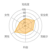 Halooレーダーチャート