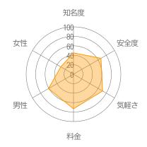 ハローチャットレーダーチャート