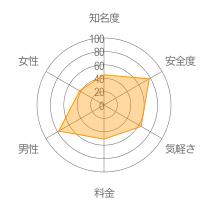 恋活レーダーチャート