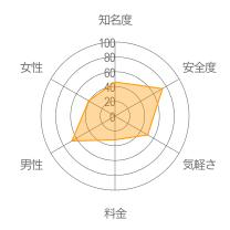 ゲッターズ飯田のご縁レーダーチャート