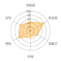 マッチラウンジレーダーチャート