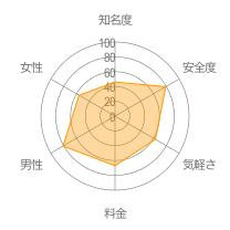 JAUMOレーダーチャート