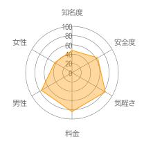 東京電話公園レーダーチャート