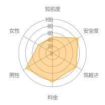 11chatレーダーチャート