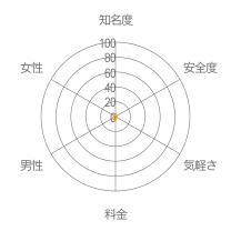 カフェラテレーダーチャート