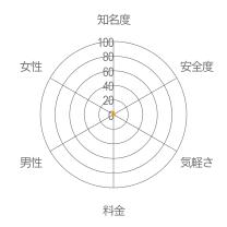 スパイスレーダーチャート