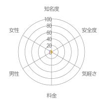 愛☆キャッチレーダーチャート
