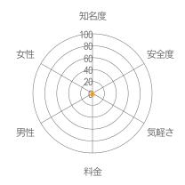 m@ime(マイミィ)レーダーチャート