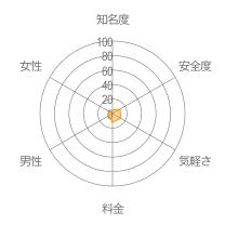 大阪かまちょBBSレーダーチャート
