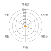 Trinityレーダーチャート