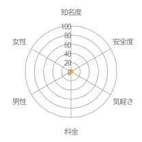 ぴんくLINEsレーダーチャート