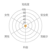 福岡かまちょBBSレーダーチャート