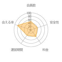 街コンジャパンレーダーチャート