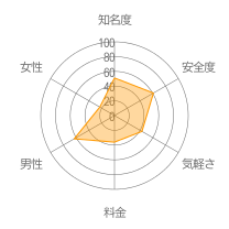 マリソメレーダーチャート