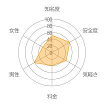 Cloverレーダーチャート