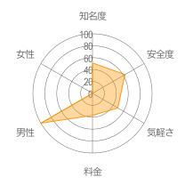 Hornetレーダーチャート