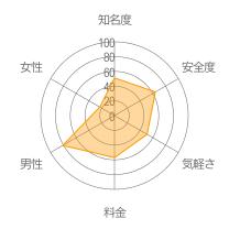 ドキドキドライブレーダーチャート