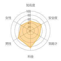 MixChannelレーダーチャート