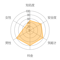 ランダムチャットレーダーチャート