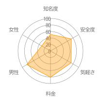 NEAR NEARレーダーチャート