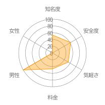 Gaydarレーダーチャート