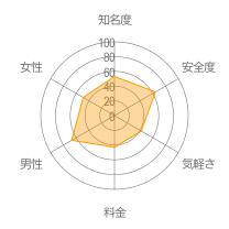 COCOMERO(ココメロ)レーダーチャート