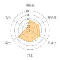 ツーチャットレーダーチャート