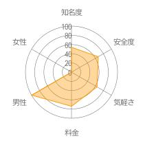 ぷるべあレーダーチャート