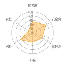 Flurvレーダーチャート
