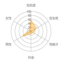 イククルレーダーチャート