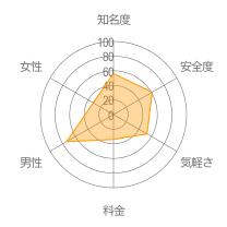 1996レーダーチャート