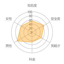 1kmレーダーチャート