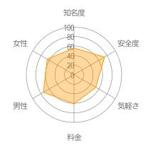 ゼクシィ恋結びレーダーチャート