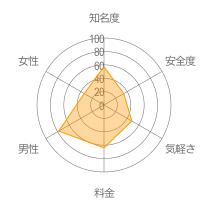 マップレンドレーダーチャート