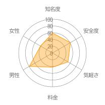 カンパイマッチレーダーチャート