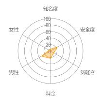 ひまちゅでかまちょレーダーチャート