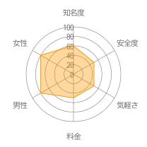 焼肉部レーダーチャート