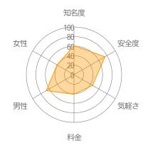 Couplink(カップリンク)レーダーチャート