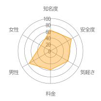 hi5レーダーチャート