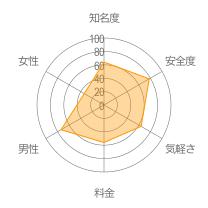 i-Pairレーダーチャート