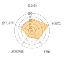 タップルレーダーチャート