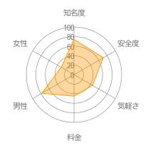 ノミトモレーダーチャート