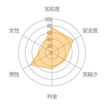 BigLink(ビッグリンク)レーダーチャート