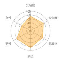 ニコニコメールレーダーチャート