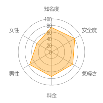 Zooskレーダーチャート